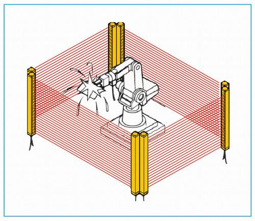 焊接機器人周圍空間的防護