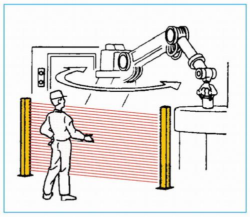 機器人工作區安全檢測